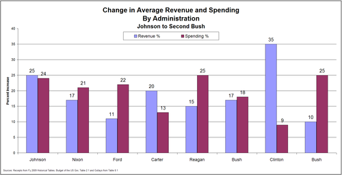 Revenue_v_Spending