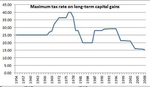 Capitalgainstax