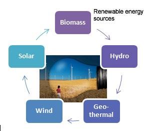 Renewable6